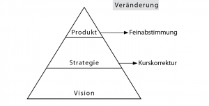 lean_startup_pyramide